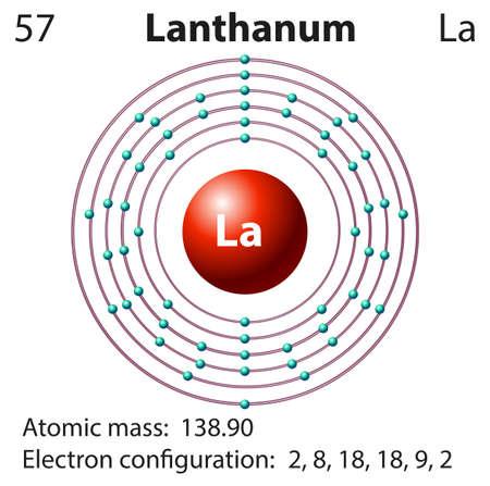 Symbol And Electron Diagram For Lanthanum Illustration Royalty Free