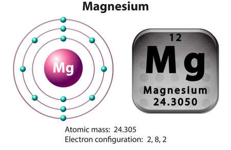 molecula: Diagrama de símbolo y de electrones para la ilustración de magnesio