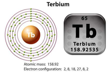 electron: Symbol and electron diagram for Terbium illustration