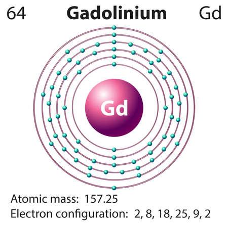 subatomic: Symbol and electron diagram for Gadolinium illustration Illustration