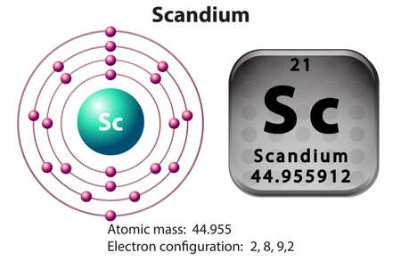 electron shell: Symbol and electron diagram for Scandium illustration