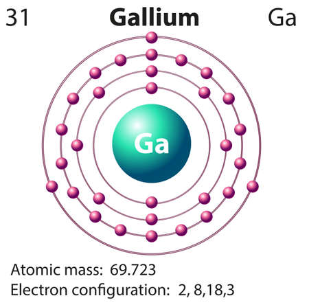 electron: Symbol and electron diagram for Gallium illustration