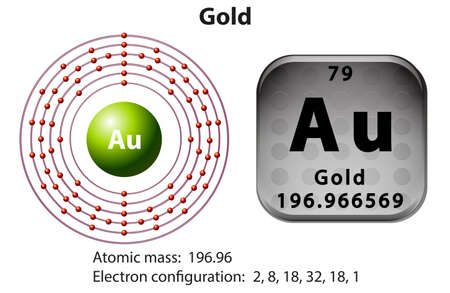 Symbol and electron diagram for Gold illustration