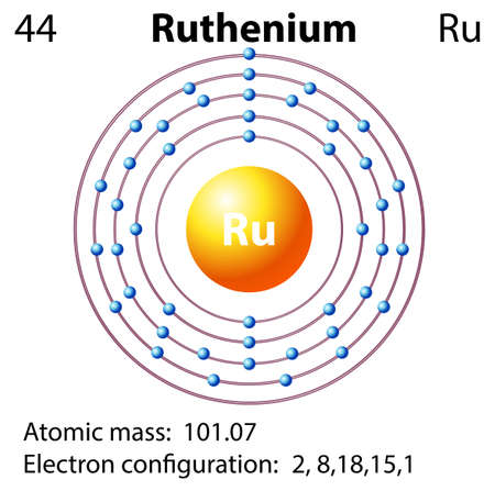 symbol and electron diagram for ruthenium illustration