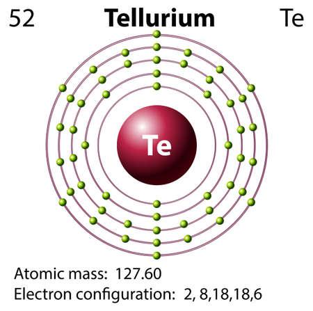 Orbital Diagram For Tellurium Block And Schematic Diagrams
