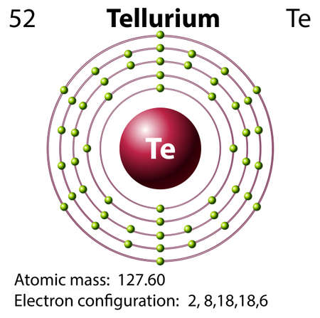 electron shell: Symbol and electron diagram for Tellurium illustration
