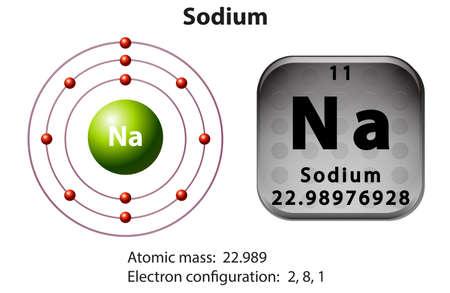atomo: Diagrama de símbolo y de electrones para la ilustración de sodio