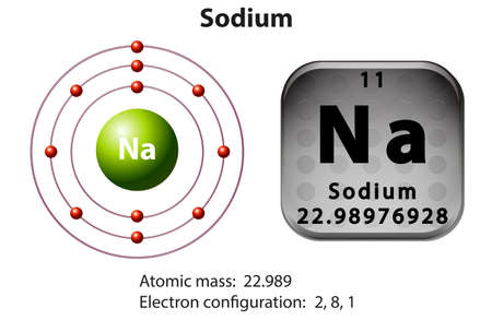Symbol and electron diagram for Sodium illustration
