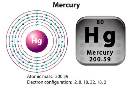 subatomic: Symbol and electron diagram for Mercury illustration