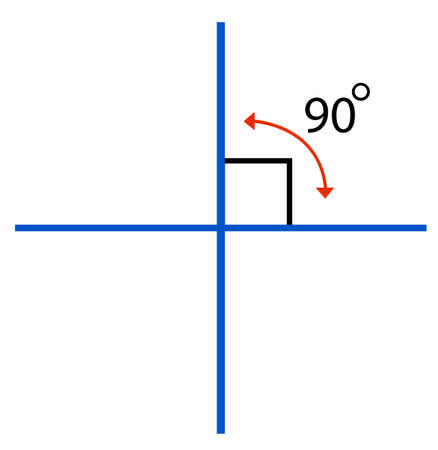 mathematic: Perpendicular line meet at 90 degree illustration