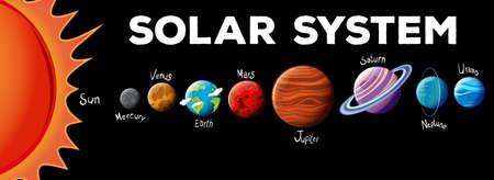 Planètes dans le système solaire illustration