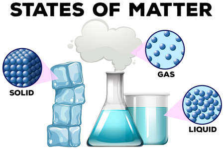 state: Diagrame of matter in different states illustration Illustration