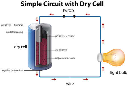 electronic circuit: Diagram showing simple circuit with dry cell illustration