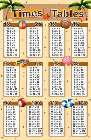Times tables chart with beach background illustration Illustration