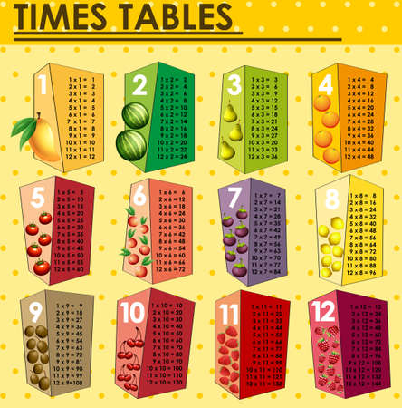 Times tables chart with fresh fruits illustration