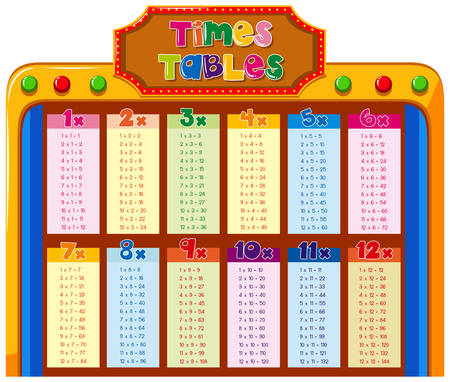 Times tables chart with colorful background illustration