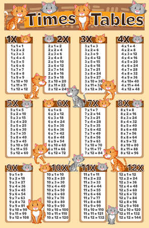 Diagram showing times tables with cats in background illustration. Illustration