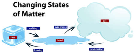 Diagram showing the changing states of matter illustration