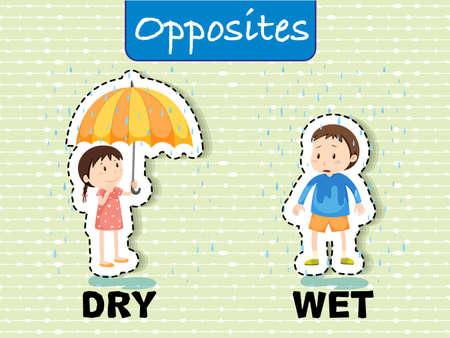 Opposite words for dry and wet illustration