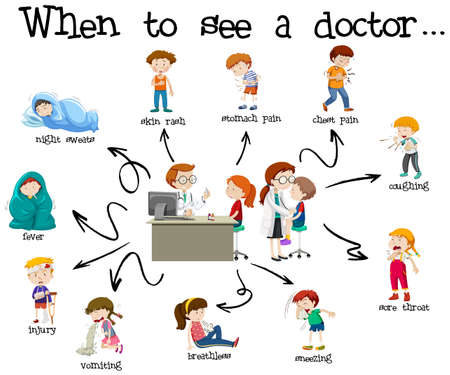 An Educational Poster of Medical Care illustration Vectores