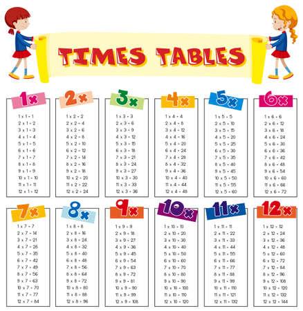 Ilustración de hoja de tablas de tiempos de matemáticas