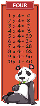Four times table with panda illustration
