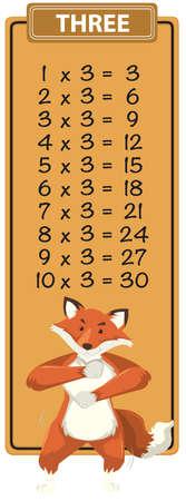 Math three times table illustration
