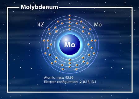 Molybdenum atom diagram concept illustration