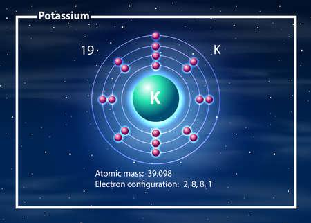 A potassium atom diagram illustration Vektorové ilustrace