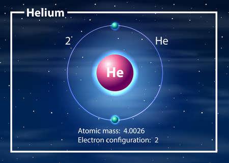 Helium atom diagram concept illustration Vektoros illusztráció