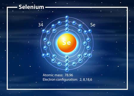 Selenium atom diagram concept illustration Ilustração