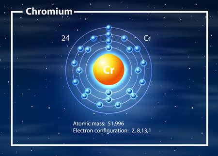Eine Chromatomdiagrammillustration