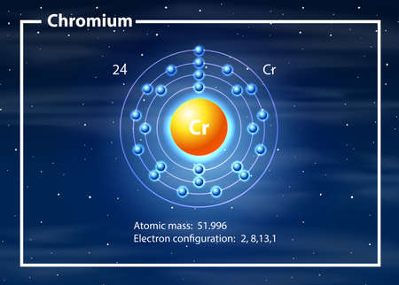 A chromium atom diagram illustration