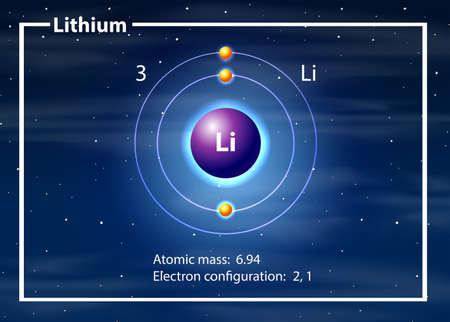 Eine Abbildung eines Lithiumatom-Diagramms Vektorgrafik