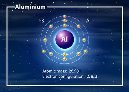 Eine Abbildung des Aluminiumatomdiagramms