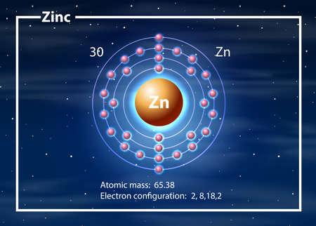 A zinc atom diagram illustration Illusztráció