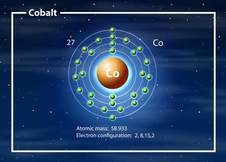 Chemist atom of cobalt diagram illustration