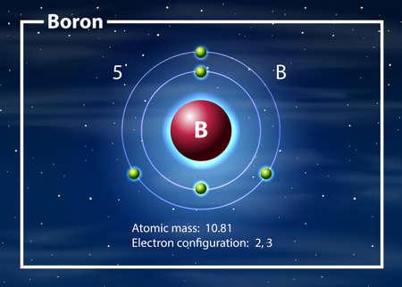 Chemist atom of Borondiagram illustration Vektorové ilustrace