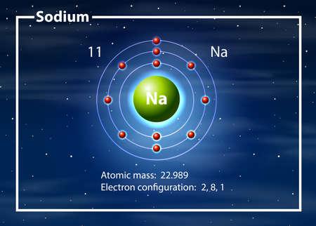 Chemist atom of Sodium diagram illustration