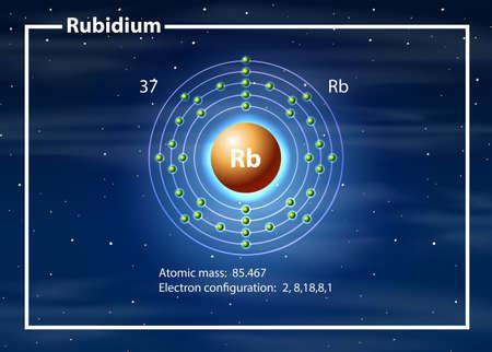 Chemist atom of Rubidium diagram illustration