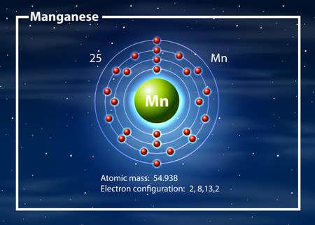 Chemist atom of magganese diagram illustration