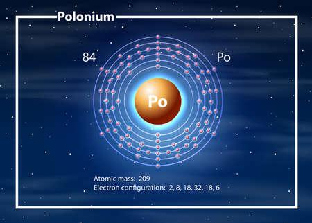 A Polonium Element diagram illustration Illustration