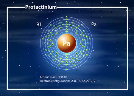 A Protactinium atom diagram illustration