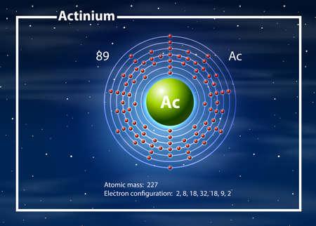 A Actinium atom diagram illustration