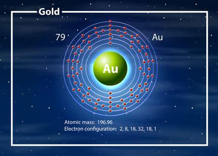 A Gold Element diagram illustration Vektorové ilustrace