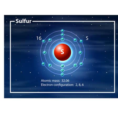Chemist atom of sulfur diagram illustration