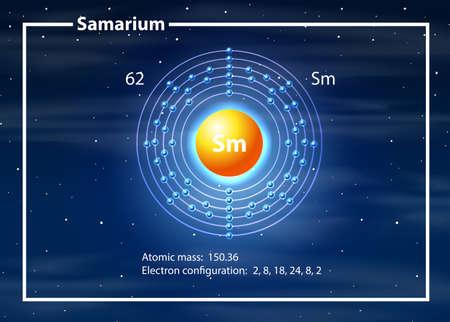 Samarium atom diagram concept illustration 일러스트