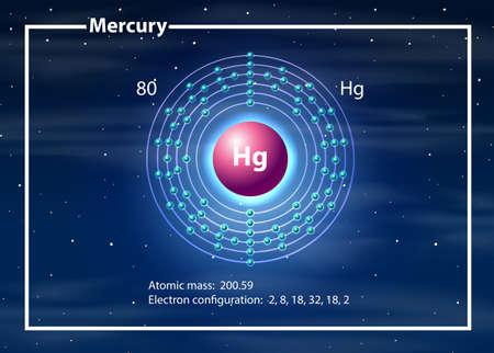 Mercury atom diagram concept illustration Vektorové ilustrace