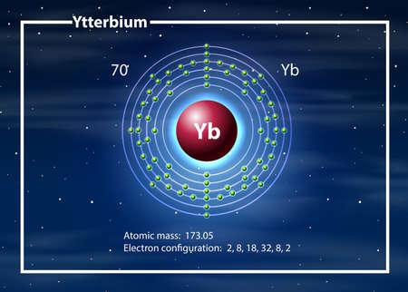 Ytterbium atom diagram concept illustration 일러스트