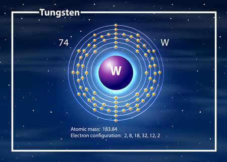 Tungsten atom diagram concept illustration